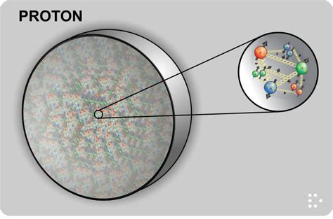 Diameter Of Proton by There Are Three Quarks In A Proton Wrong Deskarati
