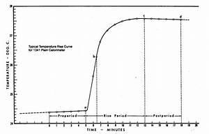 Calorimetric Bomb U0026 39 S Theoretical Graph  Source  Manual Of