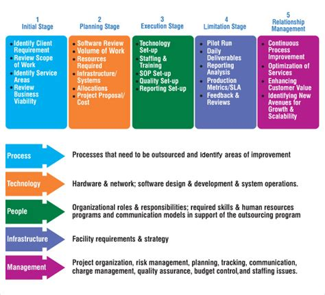 Tupe Process Plan Template by Transition Methodology Allzone Management Solutions