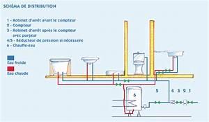Norme Evacuation Eau Usée : distribution de l 39 eau brico ~ Farleysfitness.com Idées de Décoration