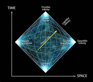 Penrose Diagram And Photon Ray Photograph By Claus Lunau  Science Photo Library