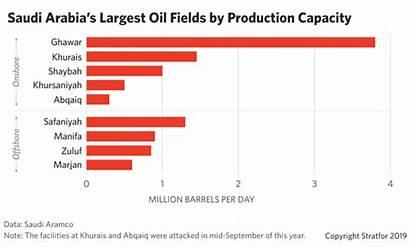 Saudi Oil Attacks Arabia Production Aramco Far