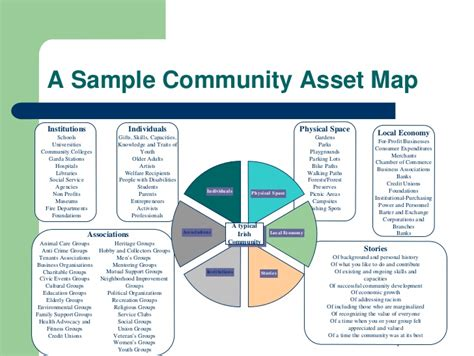 asset mapping template abcd corporate social responsibility presentation 2 2