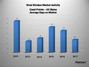 Executive Summary of West Windsor, NJ Real Estate Trends