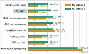 Photovoltaik Speicher Förderung Berechnen : kosten pv anlage pv anlage kosten pv kosten preise f r photovoltaik home pv fokus berwachung ~ Themetempest.com Abrechnung