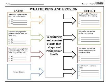 weathering and erosion graphic organizer cause and