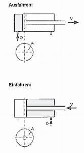 Zylinder Durchmesser Berechnen : kolbengeschwindigkeit berechnen hydraulik abdeckung ablauf dusche ~ Themetempest.com Abrechnung