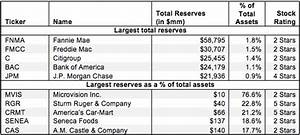 Off-balance Sheet Reserves