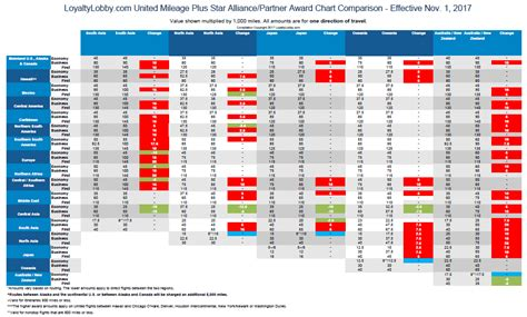 united airlines mileageplus award chart  effective