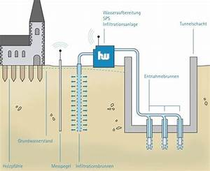 Groundwater Management For District