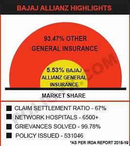 Bajaj Allianz Health Insurance Plans Reviews Premium