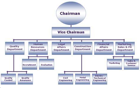 Company Organisational Chart