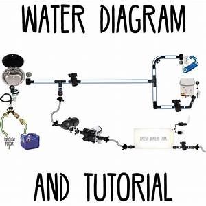 Water Diagram  U0026 Tutorial