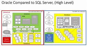 Oracle Vs  Sql Server Architecture