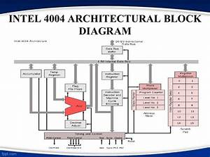 Intel 4004 Architectural Block Diagram  Met Afbeeldingen