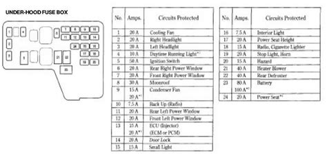 1998 Honda Accord Lx Fuse Box by 2003 Honda Accord Interior Fuse Box Diagram