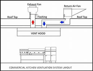 Commercial Ventilation Systems