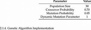 Algorithm Tuning Parameters