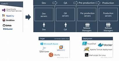 Release Management Devops Microsoft Availability General Flow