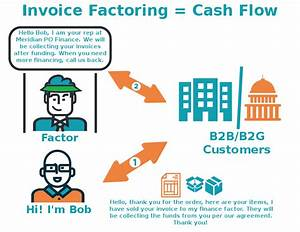 invoice factoring 101 how to take advantage of your With what is invoice factoring