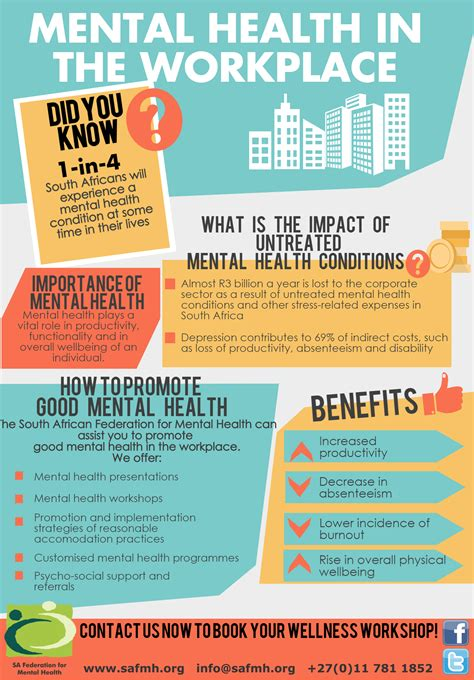 Corporate Wellness - SA Federation For Mental Health