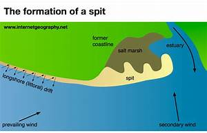 Geography Diagrams