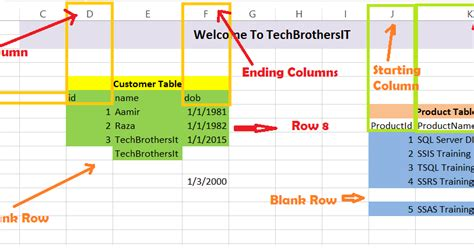 how to load data into multiple tables using sql loader welcome to techbrothersit how to read data from excel