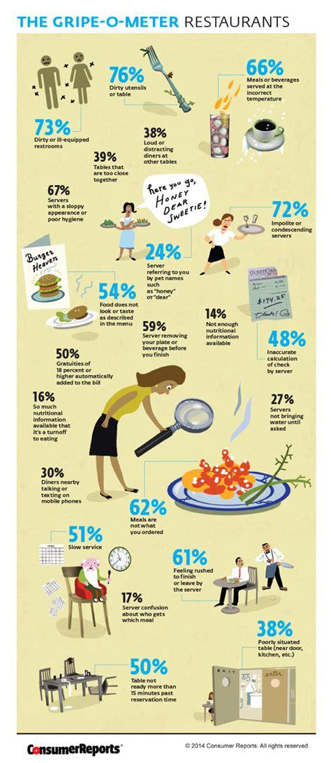 Most Common Restaurant Complaints   Restaurants Gripe-o
