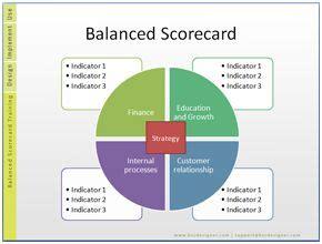 balanced scorecard examples  kpis data driven