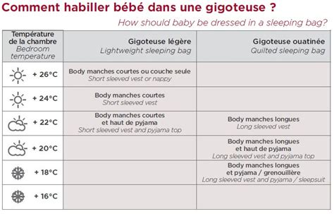 Temp Rature Id Ale Chambre B B by Temperature Ideale Pour Chambre Bebe Maison Design
