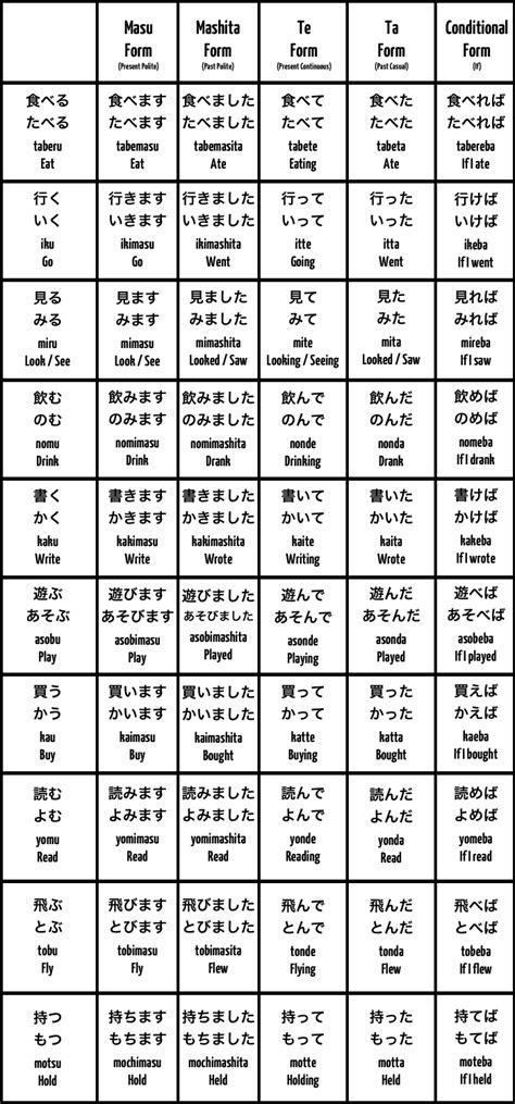 basic japanese conversation phrases  western australia
