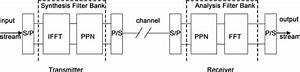 Block Diagram Of Filter Bank Multi Carrier  Fbmc   5   6