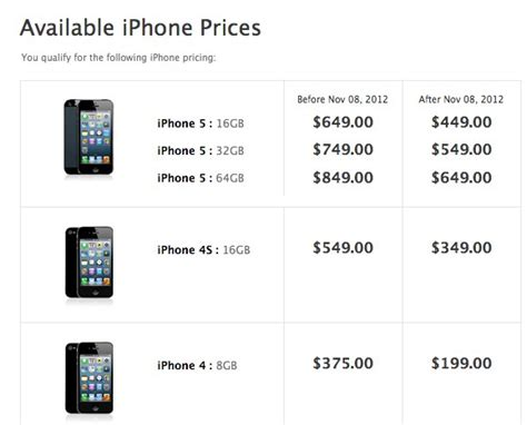 iphone 5 prices apple iphone 5 price car interior design