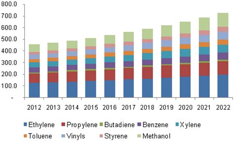 petrochemical market size analysis industry report