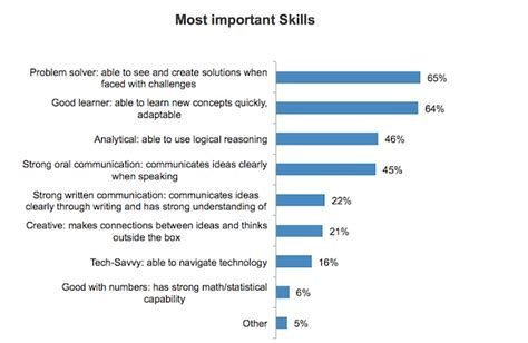 What Keywords Do Employers Look For On A Resume by Identify Soft Skills