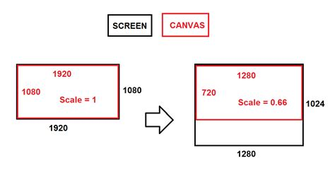 How To Scale Canvas And Keep Its Position On Screen Html