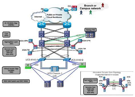 cisco virtualized multi tenant data center design guide