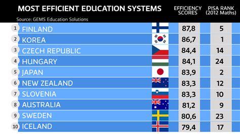 study finland  worlds  cost efficient