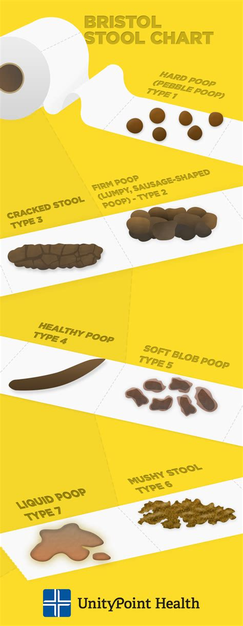 stool color yellow what says about your health
