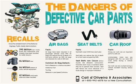 Dangers Of Defective Car Parts Infographic