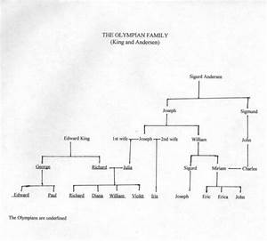 Artemis The Greek Goddess Family Tree