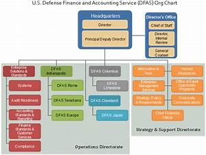 Navsea Org Chart Dfas Org Chart Exploring The Finance And Accounting