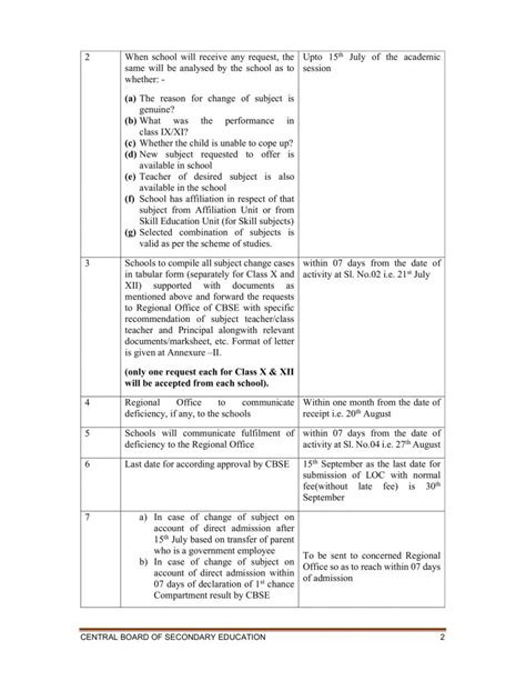 Change of subject in Classes 10th and 12th -CBSE Rules