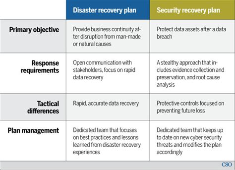 disaster recovery  security recovery plans