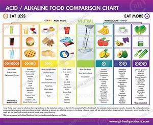Urut For Women Alkaline Foods