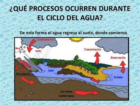 El Ciclo Del Agua Alejandro