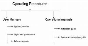What Is Software Engineering  With Detail Discription Of
