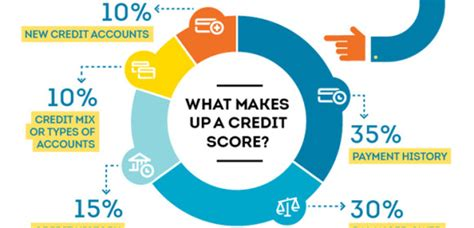 Featured Archives - Credit Upgrades - Credit Check Central ...
