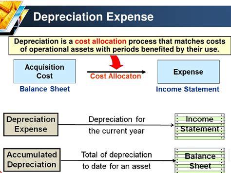 Define Sinking Fund Method Of Depreciation by Depreciation