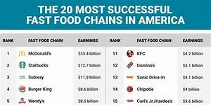 The 20 fast food chains that rake in the most money ...